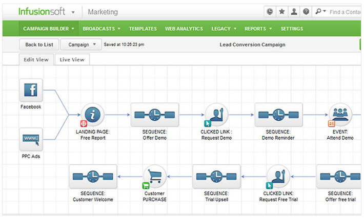 cong-cu-crm-ket-hop-marketing-automation-top-1-infusionsoft_result