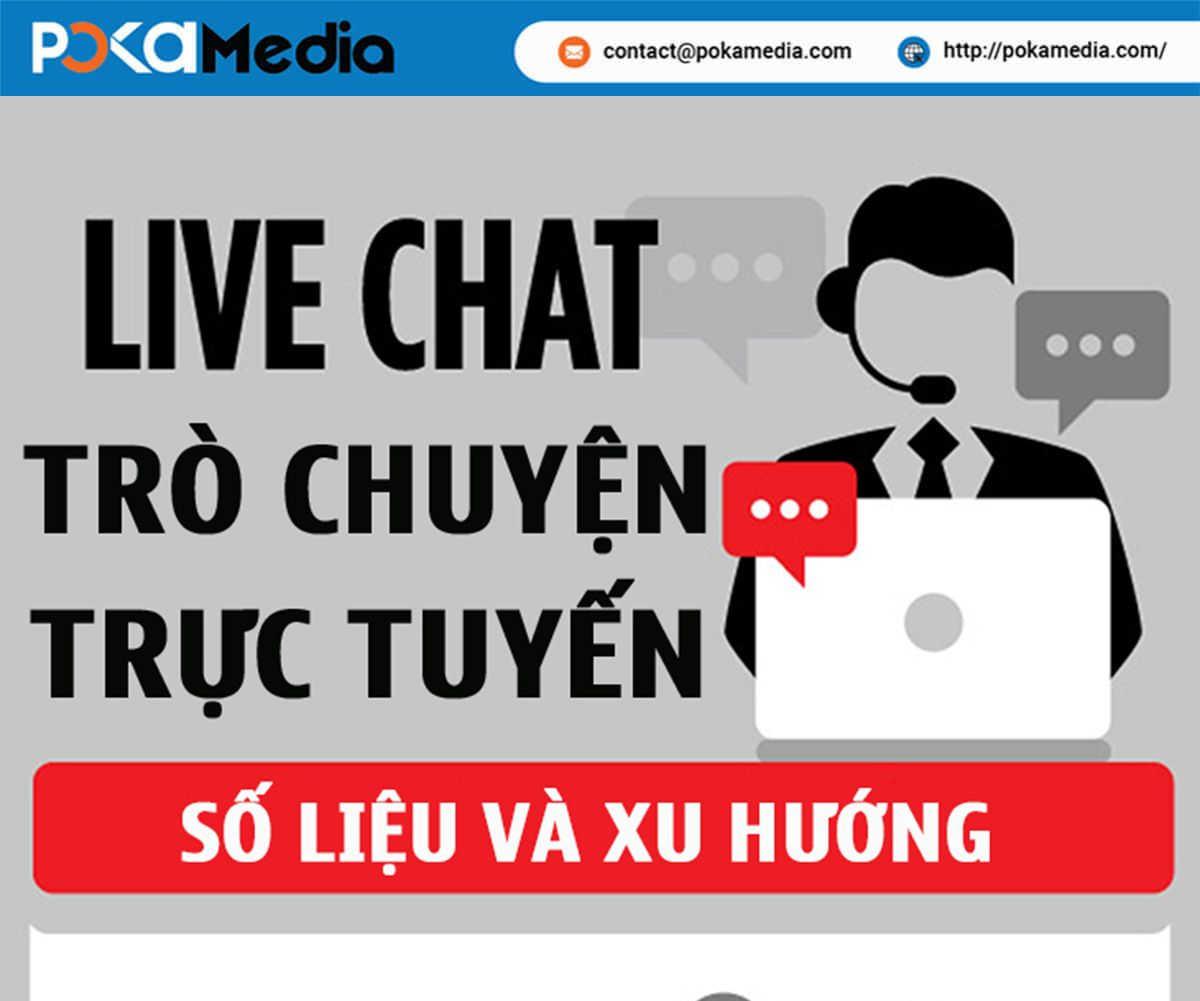 001-4-ly-do-vi-sao-live-chat-la-tuong-lai-cua-marketing-POKAMEDIA