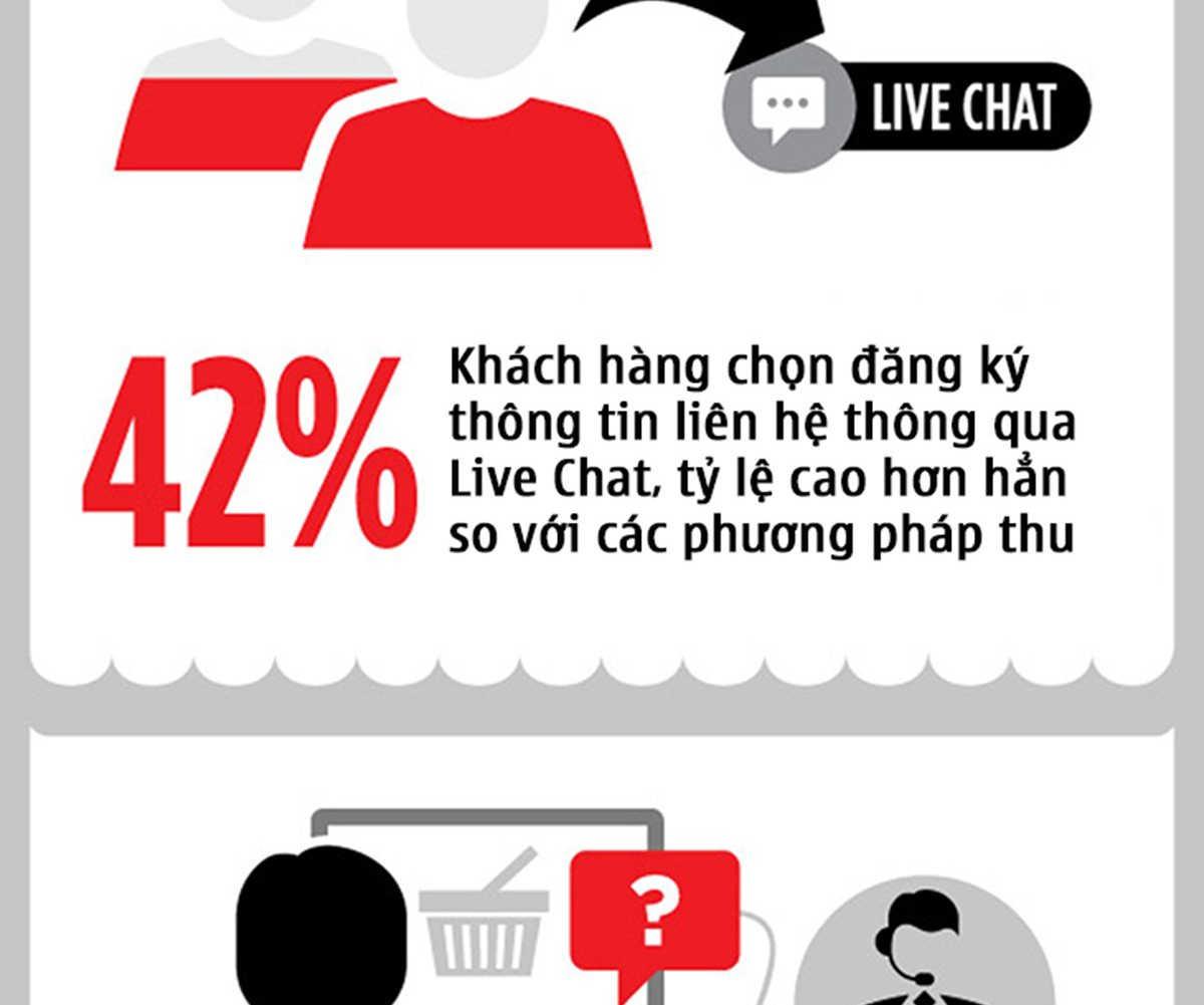 003-4-ly-do-vi-sao-live-chat-la-tuong-lai-cua-marketing-POKAMEDIA