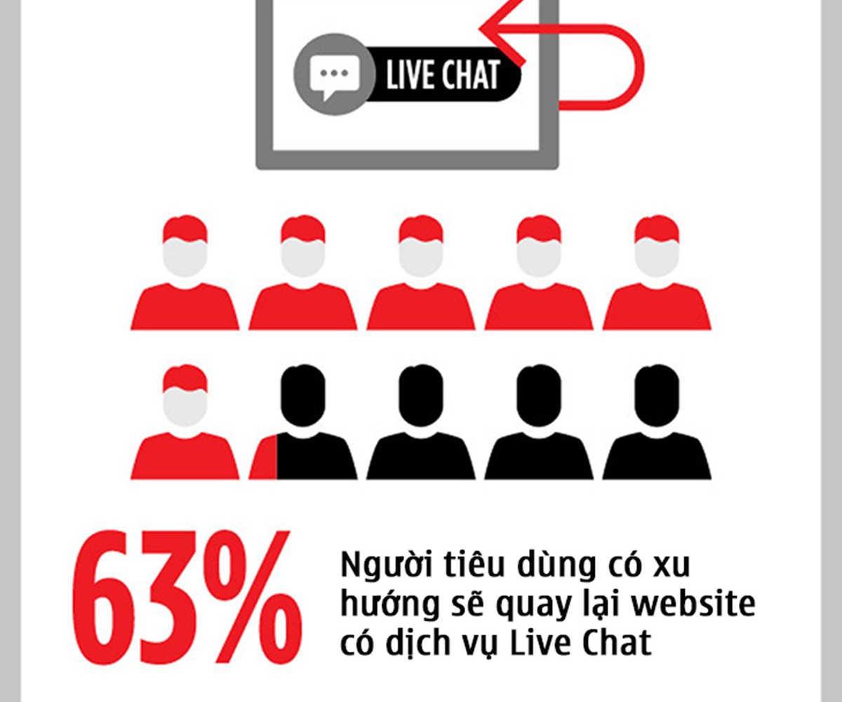 005-4-ly-do-vi-sao-live-chat-la-tuong-lai-cua-marketing-POKAMEDIA