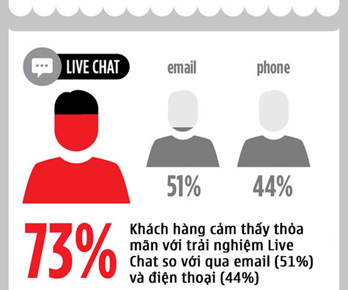 006-4-ly-do-vi-sao-live-chat-la-tuong-lai-cua-marketing-POKAMEDIA