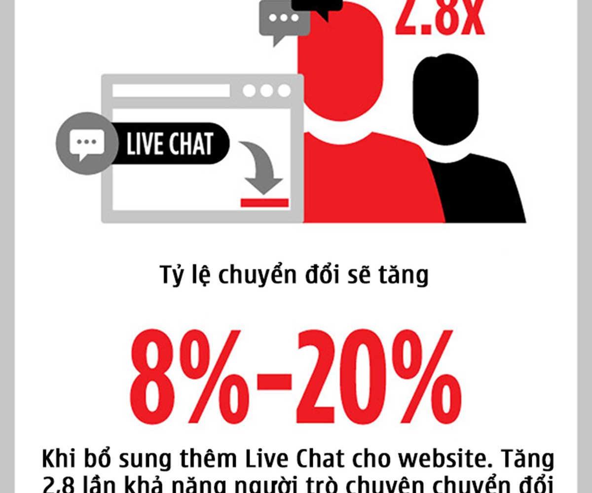 010-4-ly-do-vi-sao-live-chat-la-tuong-lai-cua-marketing-POKAMEDIA