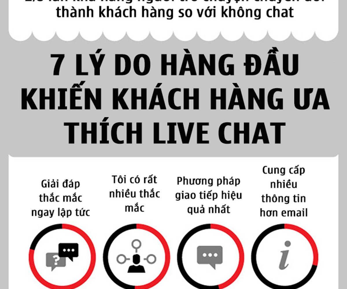 011-4-ly-do-vi-sao-live-chat-la-tuong-lai-cua-marketing-POKAMEDIA