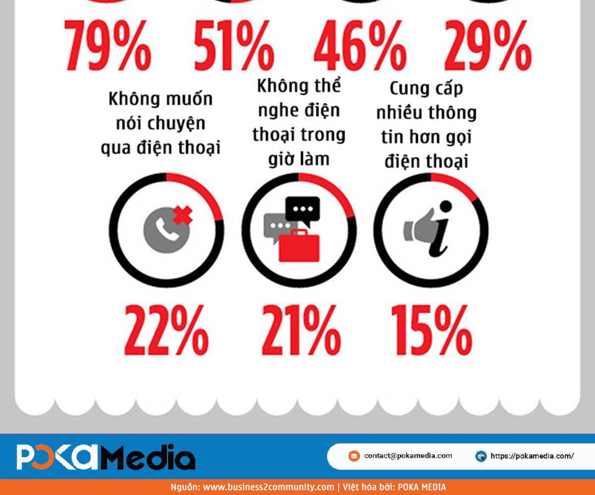 012-4-ly-do-vi-sao-live-chat-la-tuong-lai-cua-marketing-POKAMEDIA