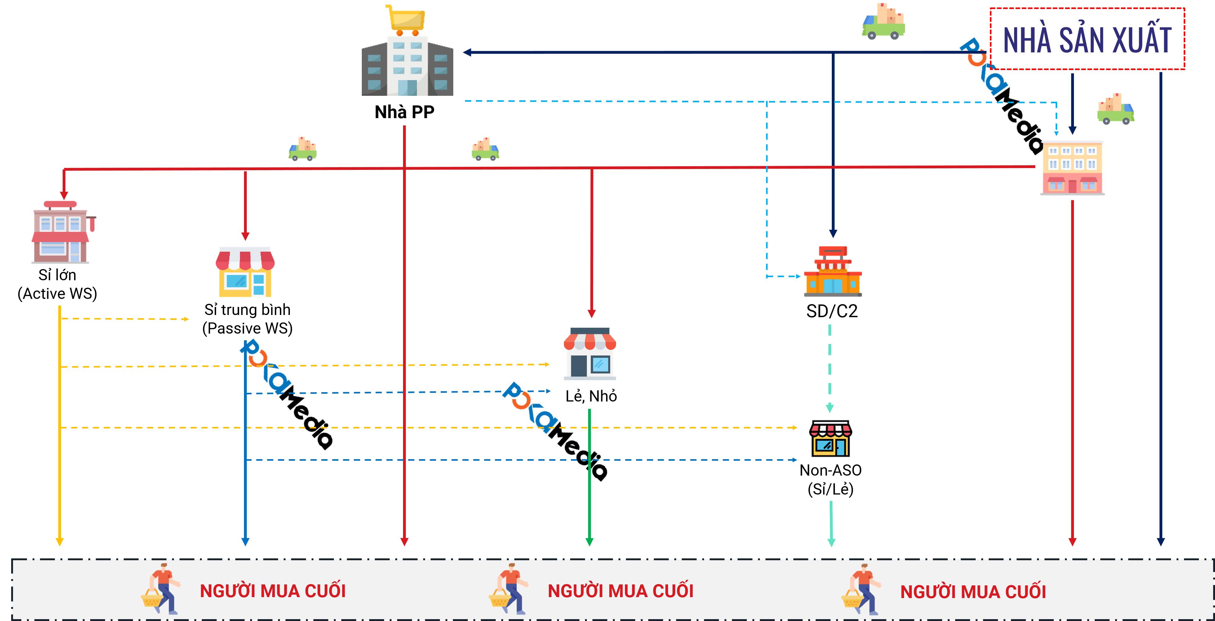 Kênh phân phối là gì? 6 mô hình kênh phân phối điển hình trong ngành bán lẻ 6